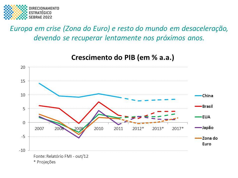 Europa em crise (Zona do Euro) e resto do mundo em desaceleração, devendo se recuperar lentamente nos próximos anos.