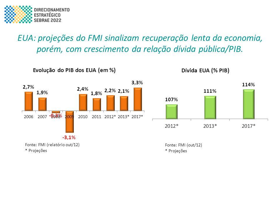 Cenário Internacional: Perspectivas • Recuperação lenta e gradual da economia dos EUA com crescimento (indesejado) da relação dívida/PIB.