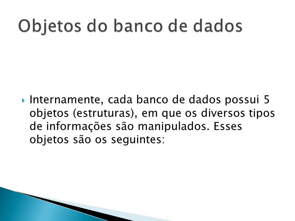  Internamente, cada banco de dados possui 5 objetos (estruturas), em que os diversos tipos de informações são manipulados.
