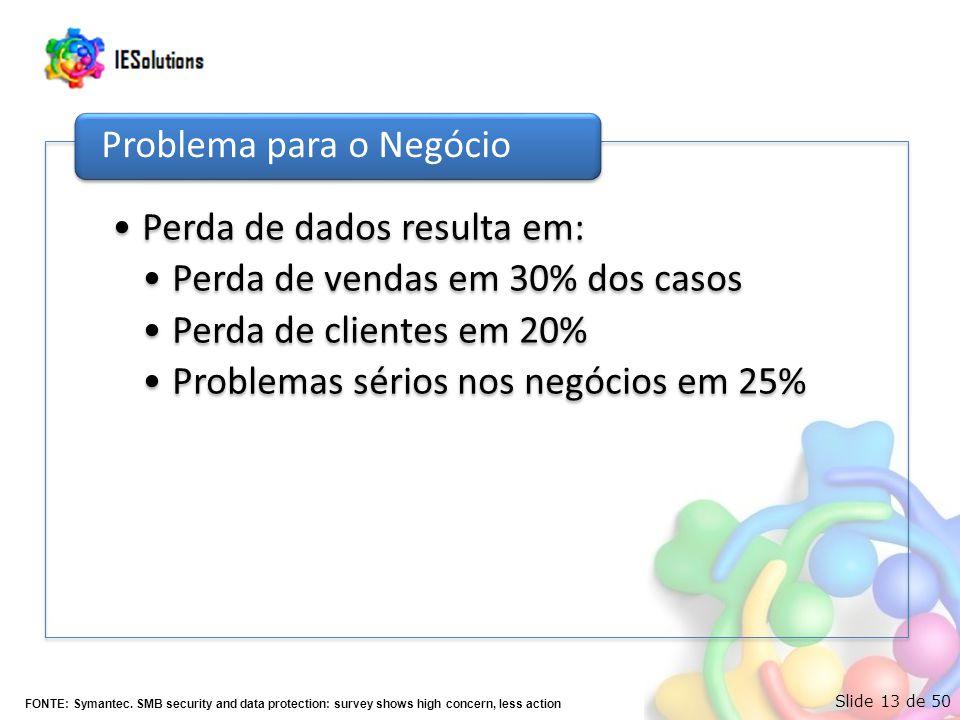 Slide 13 de 50 •Perda de dados resulta em: •Perda de vendas em 30% dos casos •Perda de clientes em 20% •Problemas sérios nos negócios em 25% Problema para o Negócio FONTE: Symantec.