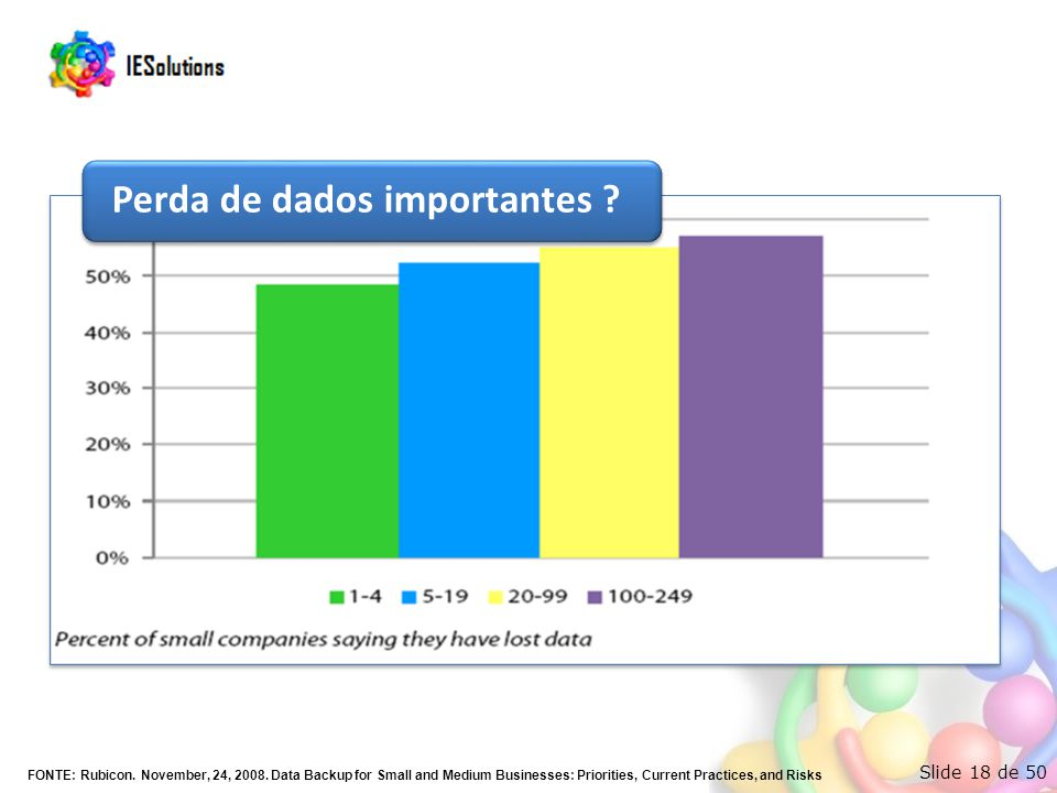 Slide 18 de 50 Perda de dados importantes ? FONTE: Rubicon. November, 24, 2008. Data Backup for Small and Medium Businesses: Priorities, Current Pract