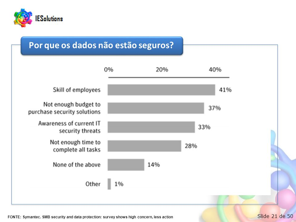 Slide 21 de 50 FONTE: Symantec. SMB security and data protection: survey shows high concern, less action Por que os dados não estão seguros?