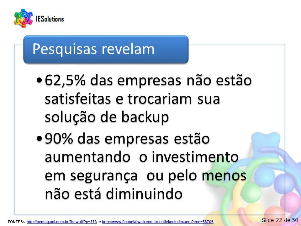 Slide 22 de 50 •62,5% das empresas não estão satisfeitas e trocariam sua solução de backup •90% das empresas estão aumentando o investimento em segurança ou pelo menos não está diminuindo Pesquisas revelam FONTES:- http://pcmag.uol.com.br/firewall/?p=378 e http://www.financialweb.com.br/noticias/index.asp?cod=56706http://pcmag.uol.com.br/firewall/?p=378http://www.financialweb.com.br/noticias/index.asp?cod=56706