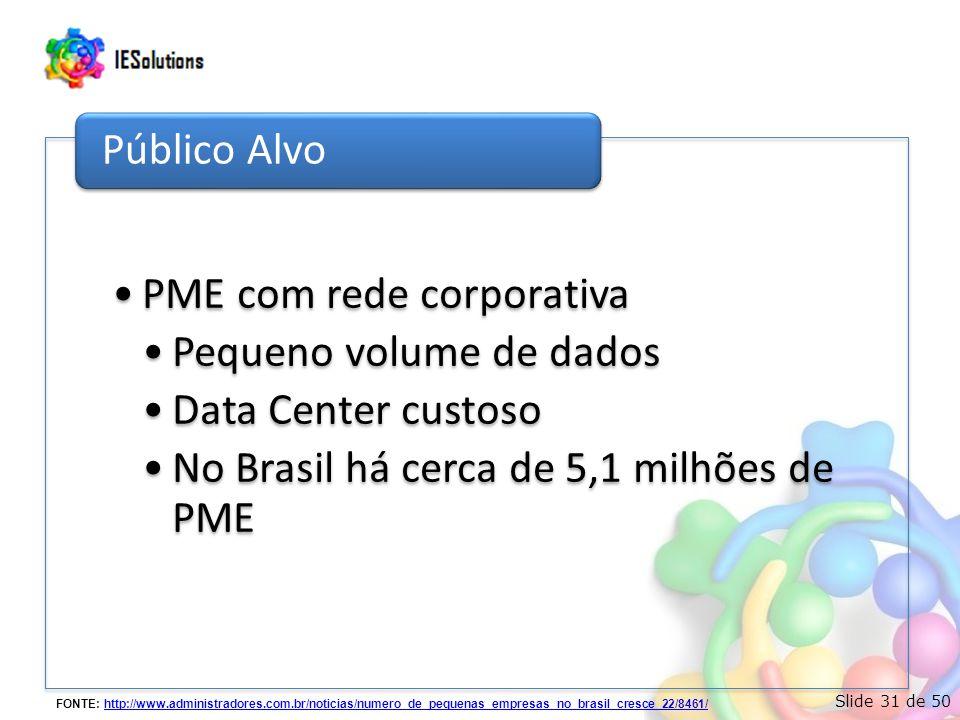 Slide 31 de 50 •PME com rede corporativa •Pequeno volume de dados •Data Center custoso •No Brasil há cerca de 5,1 milhões de PME Público Alvo FONTE: http://www.administradores.com.br/noticias/numero_de_pequenas_empresas_no_brasil_cresce_22/8461/http://www.administradores.com.br/noticias/numero_de_pequenas_empresas_no_brasil_cresce_22/8461/