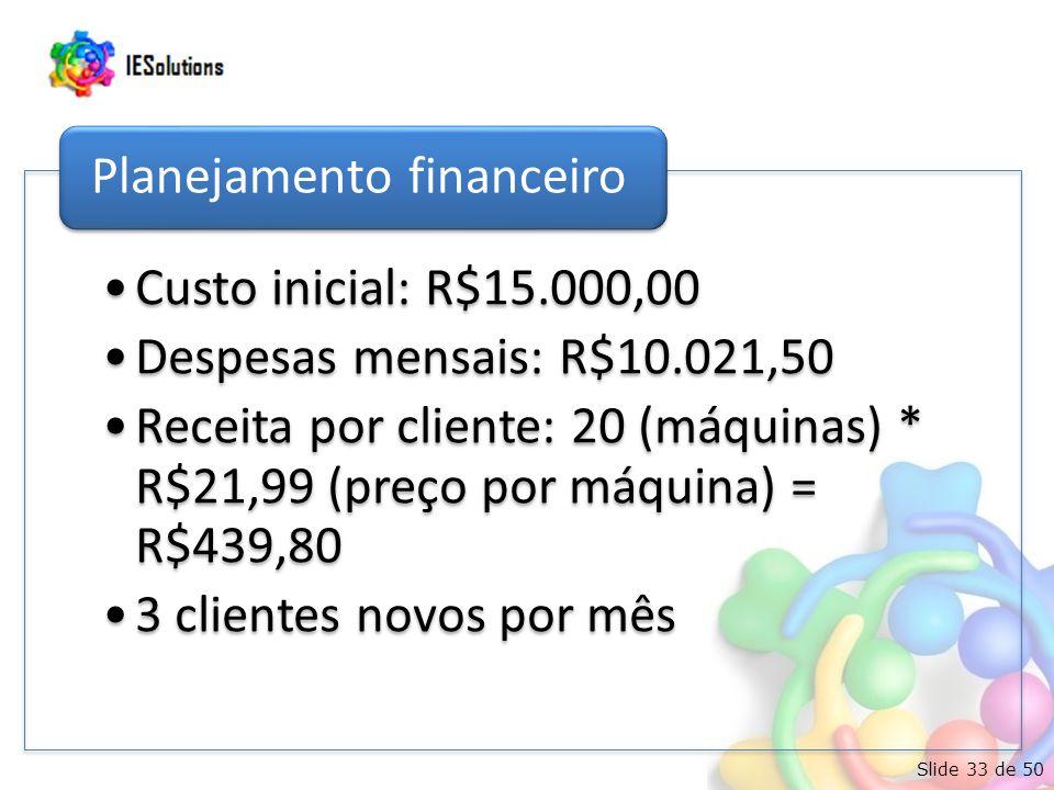 Slide 33 de 50 •Custo inicial: R$15.000,00 •Despesas mensais: R$10.021,50 •Receita por cliente: 20 (máquinas) * R$21,99 (preço por máquina) = R$439,80 •3 clientes novos por mês Planejamento financeiro