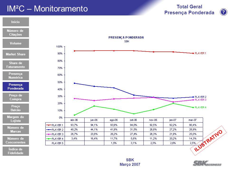 ? SBK Março 2007 Total Geral Presença Ponderada Presença Ponderada Início Market Share Share de Faturamento Presença Numérica Preço de Compra Volume P