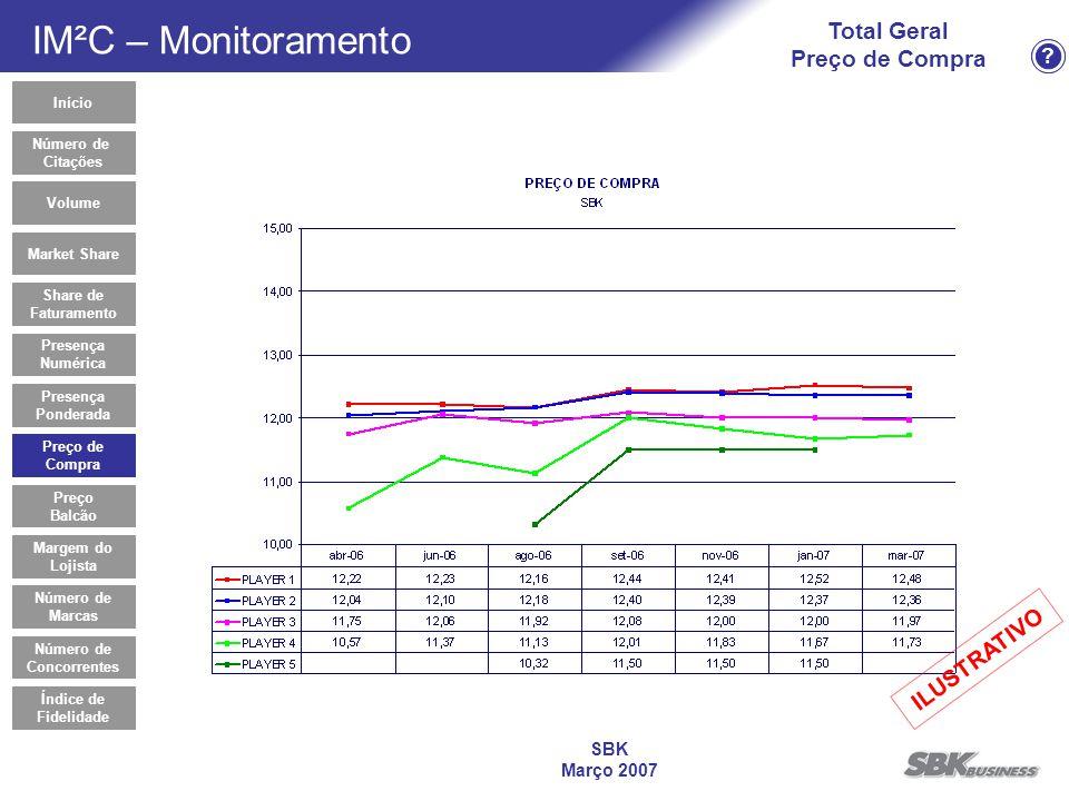? SBK Março 2007 Total Geral Preço de Compra Preço de Compra Início Market Share Share de Faturamento Presença Numérica Presença Ponderada Volume Preç