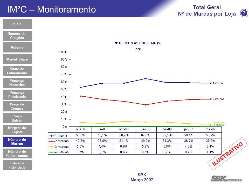 ? SBK Março 2007 Total Geral Nº de Marcas por Loja Número de Marcas Início Market Share Share de Faturamento Presença Numérica Preço de Compra Volume