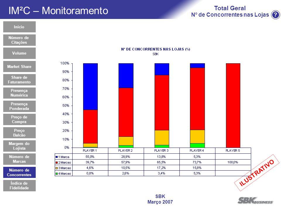? SBK Março 2007 Total Geral Nº de Concorrentes nas Lojas Número de Concorrentes Início Market Share Share de Faturamento Presença Numérica Preço de C