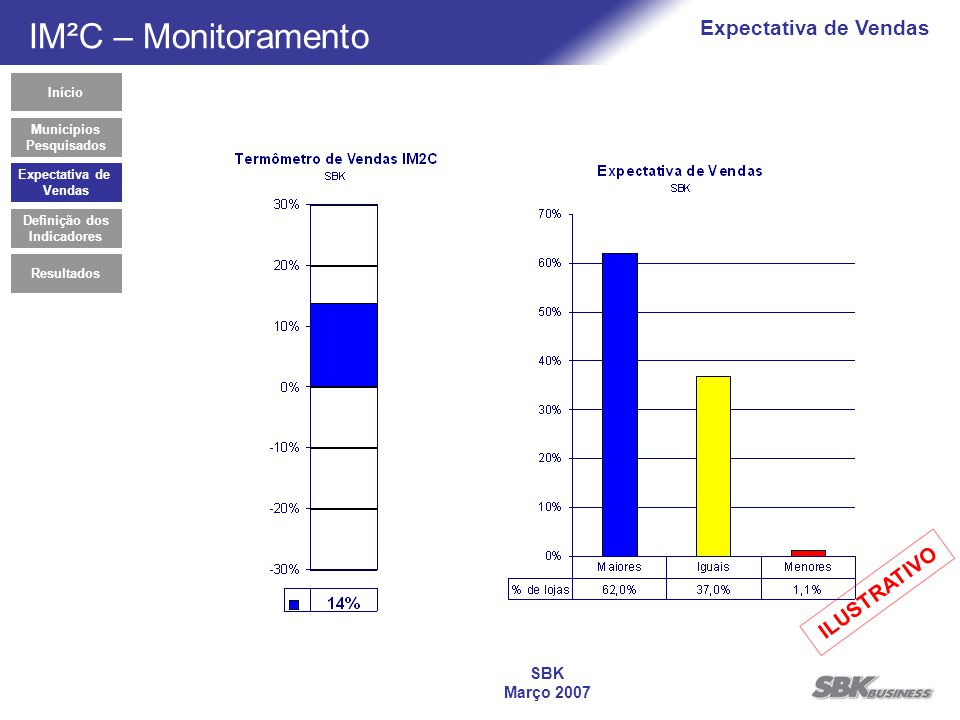SBK Março 2007 Expectativa de Vendas Municípios Pesquisados Início IM²C – Monitoramento Definição dos Indicadores Expectativa de Vendas Resultados ILUSTRATIVO
