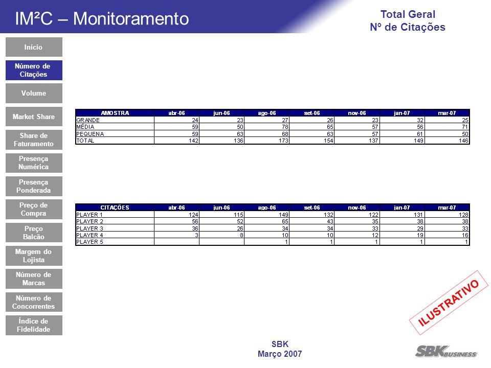 SBK Março 2007 Total Geral Nº de Citações Número de Citações Market Share Share de Faturamento Presença Numérica Presença Ponderada Preço de Compra Pr