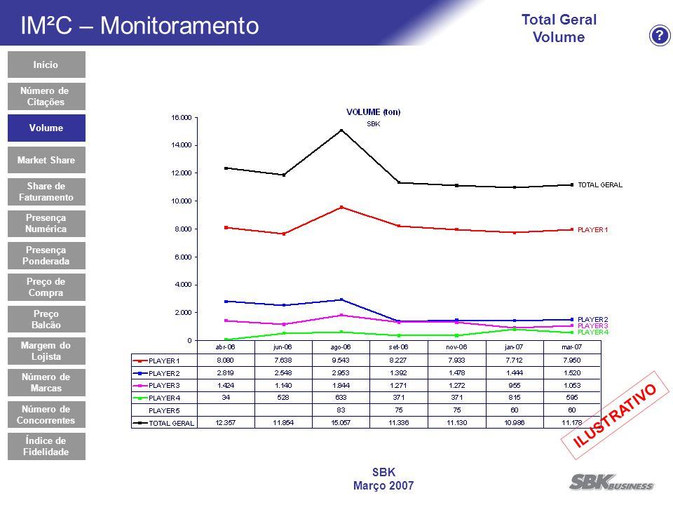 ? SBK Março 2007 Total Geral Volume Número de Citações Volume Market Share Share de Faturamento Presença Numérica Presença Ponderada Preço de Compra P
