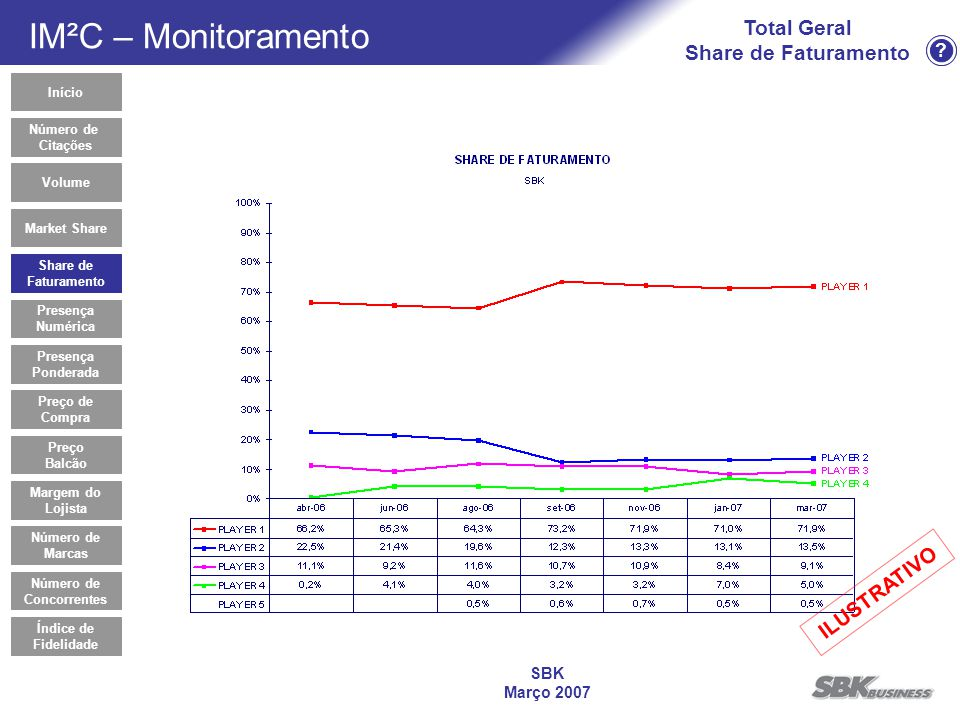 ? SBK Março 2007 Total Geral Share de Faturamento Share de Faturamento Início Market Share Presença Numérica Presença Ponderada Preço de Compra Volume