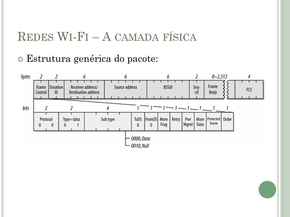 Estrutura genérica do pacote: R EDES W I -F I – A CAMADA FÍSICA