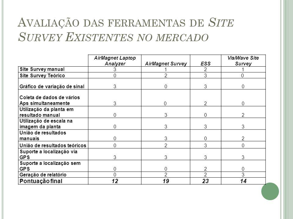 A VALIAÇÃO DAS FERRAMENTAS DE S ITE S URVEY E XISTENTES NO MERCADO AirMagnet Laptop AnalyzerAirMagnet SurveyESS VisiWave Site Survey Site Survey manua