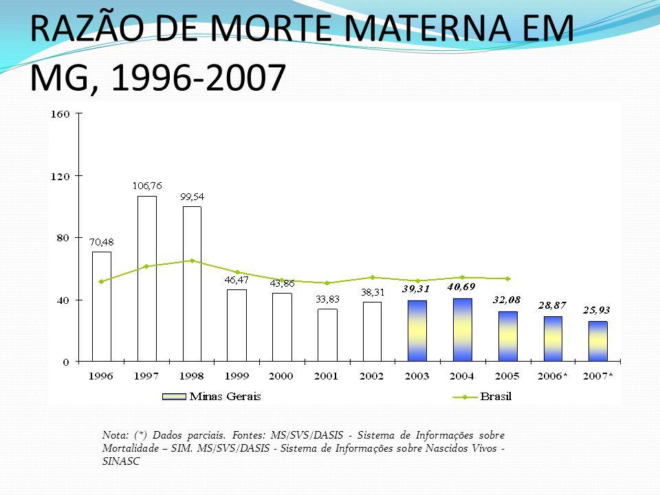 RAZÃO DE MORTE MATERNA EM MG, 1996-2007 Nota: (*) Dados parciais. Fontes: MS/SVS/DASIS - Sistema de Informações sobre Mortalidade – SIM. MS/SVS/DASIS