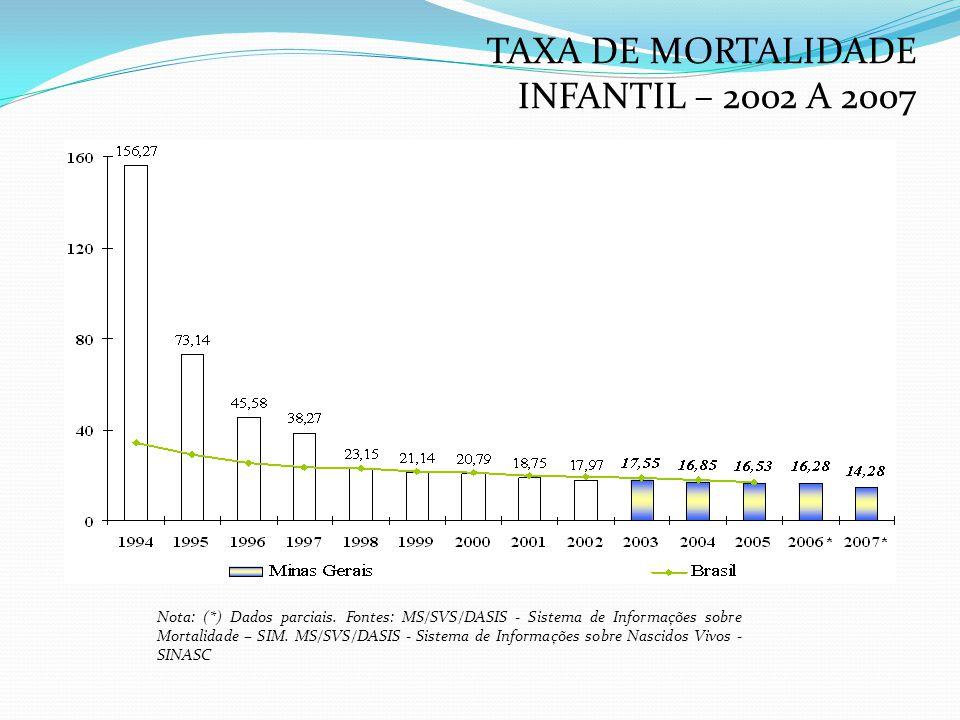 TAXA DE MORTALIDADE INFANTIL – 2002 A 2007
