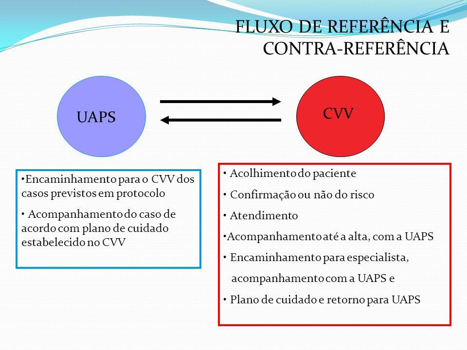 FLUXO DE REFERÊNCIA E CONTRA-REFERÊNCIA UAPS CVV •Encaminhamento para o CVV dos casos previstos em protocolo • Acompanhamento do caso de acordo com pl