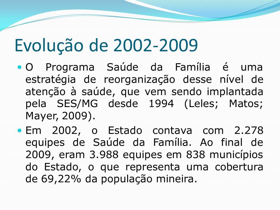 Evolução de 2002-2009  O Programa Saúde da Família é uma estratégia de reorganização desse nível de atenção à saúde, que vem sendo implantada pela SE