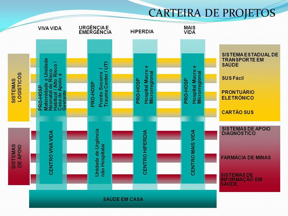 Antes da criação do Saúde em casa  Precedendo a criação do Saúde em Casa, foi elaborado, pela Universidade Federal de Minas Gerais (UFMG) e pela Fundação João Pinheiro (FJP), um Fator de Alocação (FA) dos recursos em saúde, que foi construído a partir da associação de dois índices:  Índice de Necessidade em Saúde (INS) – indicador composto de um conjunto de seis variáveis epidemiológicas e socioeconômicas;  Índice de Porte Econômico (IPE) – corresponde ao valor per capita do ICMS de cada município, trabalhado por uma expressão logarítmica.