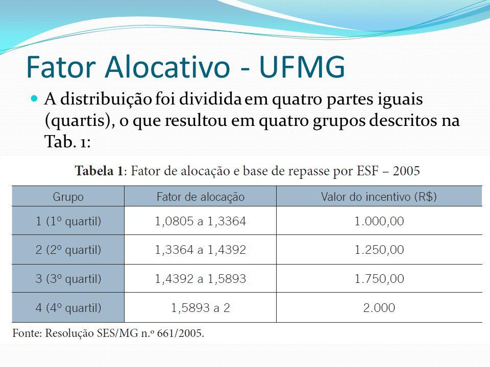 Fator Alocativo - UFMG  A distribuição foi dividida em quatro partes iguais (quartis), o que resultou em quatro grupos descritos na Tab. 1: