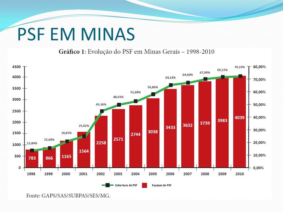 PSF EM MINAS