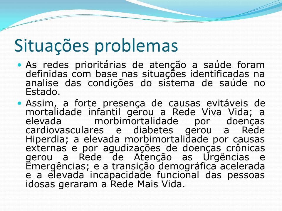 Situações problemas  As redes prioritárias de atenção a saúde foram definidas com base nas situações identificadas na analise das condições do sistem