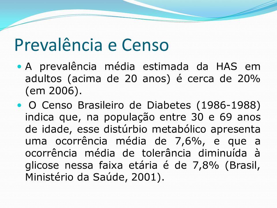 Prevalência e Censo  A prevalência média estimada da HAS em adultos (acima de 20 anos) é cerca de 20% (em 2006).  O Censo Brasileiro de Diabetes (19