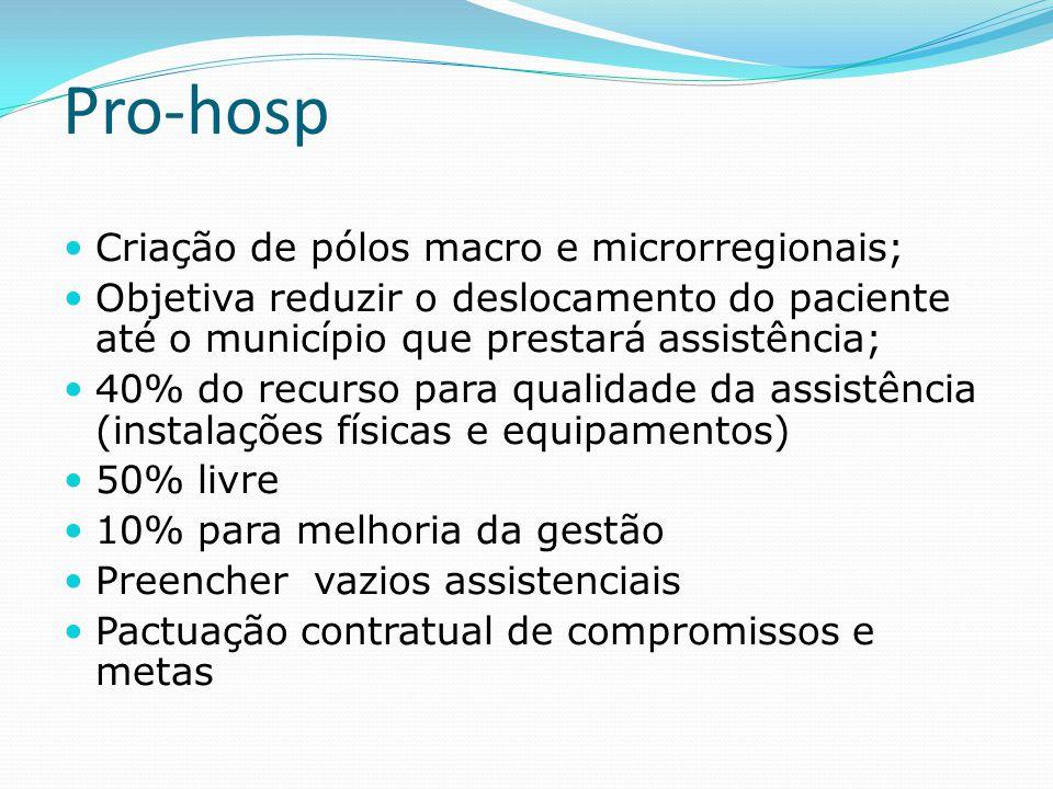 Pro-hosp  Criação de pólos macro e microrregionais;  Objetiva reduzir o deslocamento do paciente até o município que prestará assistência;  40% do