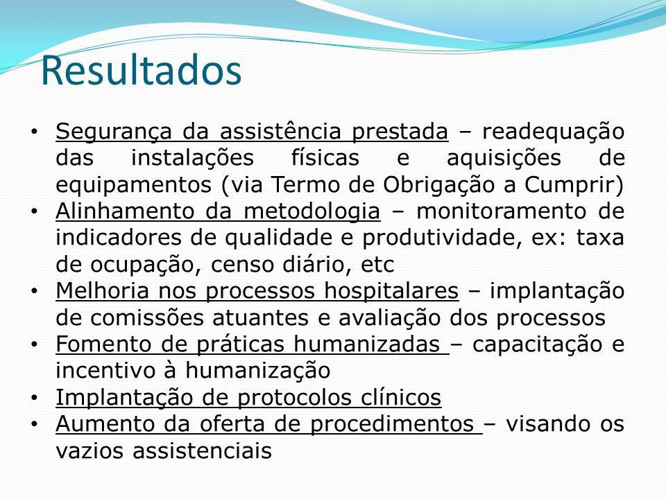 Resultados • Segurança da assistência prestada – readequação das instalações físicas e aquisições de equipamentos (via Termo de Obrigação a Cumprir) •