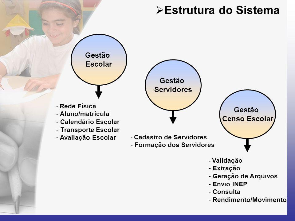  Estrutura do Sistema Gestão Escolar Gestão Servidores Gestão Censo Escolar - Rede Física - Aluno/matrícula - Calendário Escolar - Transporte Escolar