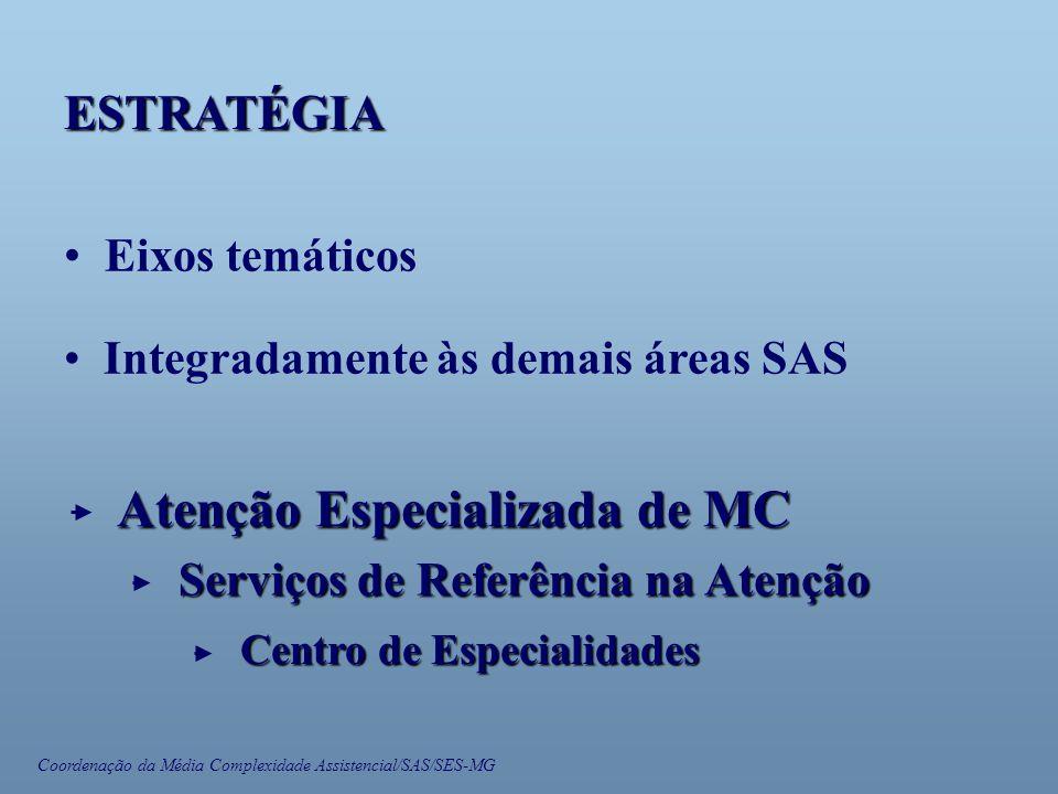 Coordenação da Média Complexidade Assistencial/SAS/SES-MG • Eixos temáticos • Integradamente às demais áreas SAS ESTRATÉGIA Atenção Especializada de MC Serviços de Referência na Atenção Centro de Especialidades