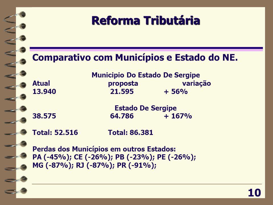 Reforma Tributária 10 Comparativo com Municípios e Estado do NE.