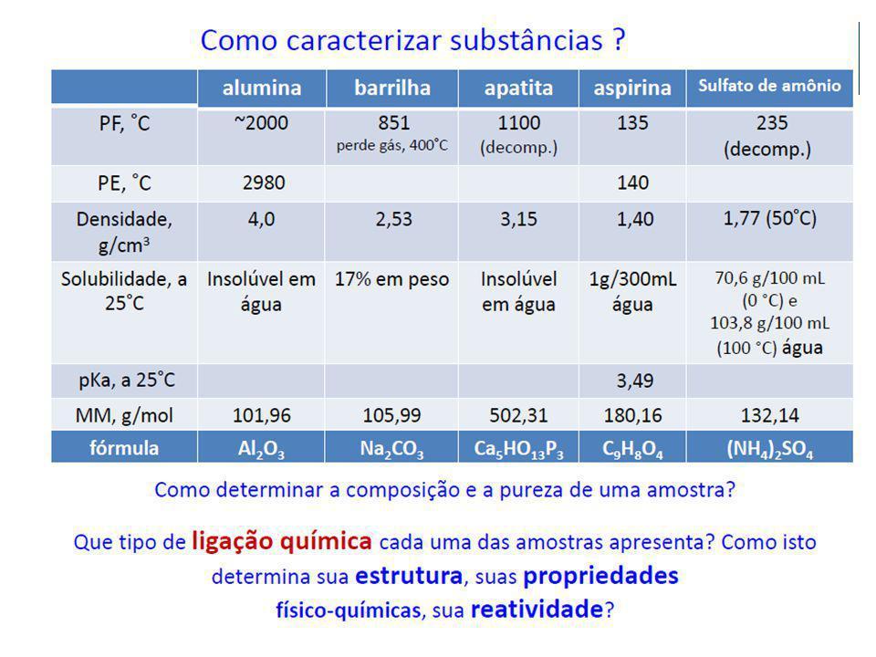 Unidades SI • Observe que a unidade SI para comprimento é o metro (m), enquanto a unidade SI para massa é o quilograma (kg).