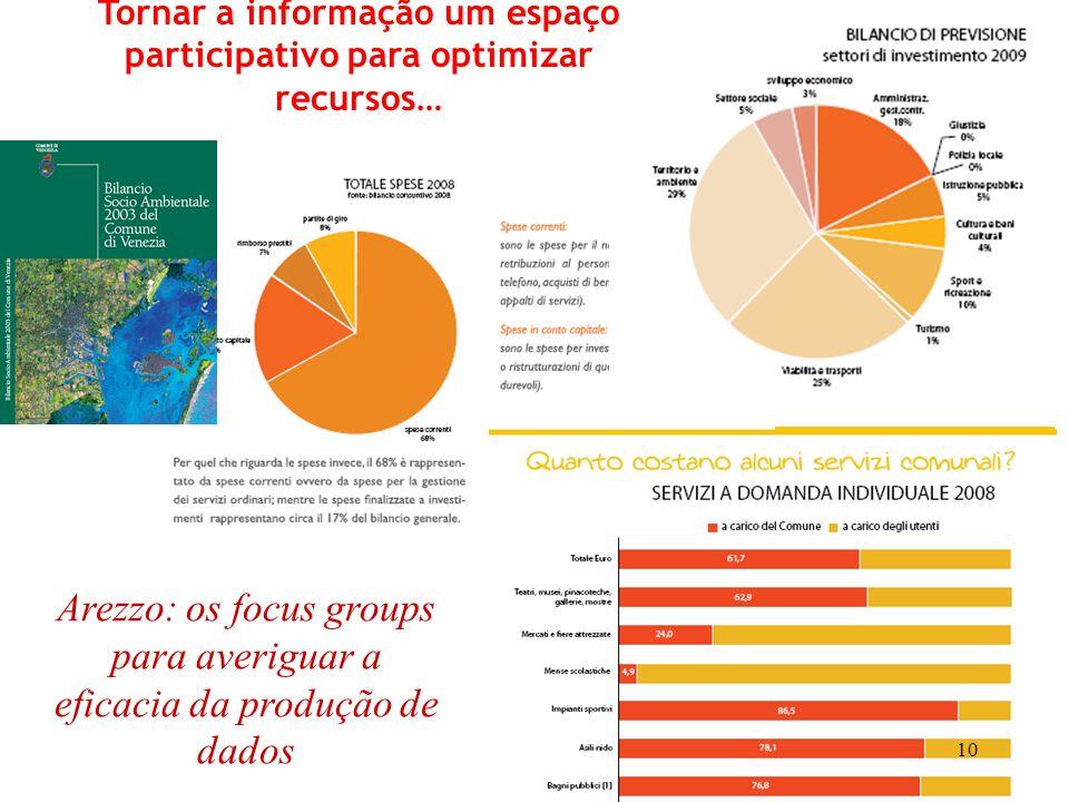 Arezzo: os focus groups para averiguar a eficacia da produção de dados Tornar a informação um espaço participativo para optimizar recursos… 10