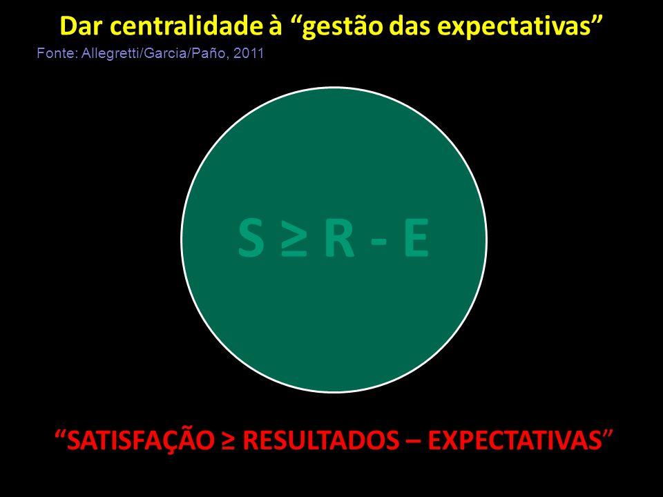 Dar centralidade à gestão das expectativas Virtual SATISFAÇÃO ≥ RESULTADOS – EXPECTATIVAS 13 Fonte: Allegretti/Garcia/Paño, 2011