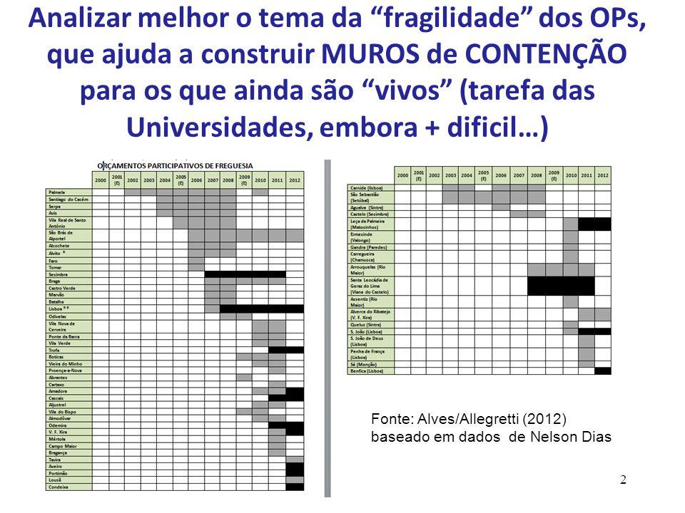 Analizar melhor o tema da fragilidade dos OPs, que ajuda a construir MUROS de CONTENÇÃO para os que ainda são vivos (tarefa das Universidades, embora + dificil…) 32 Fonte: Alves/Allegretti (2012) baseado em dados de Nelson Dias