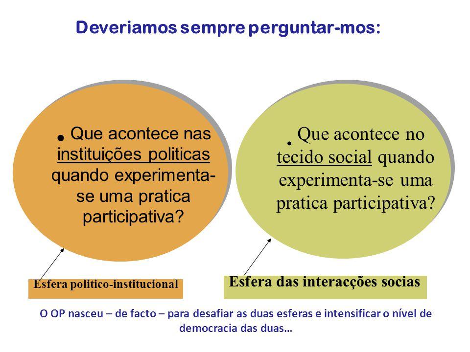 Esfera das interacções socias Esfera politico-institucional • Que acontece no tecido social quando experimenta-se uma pratica participativa.