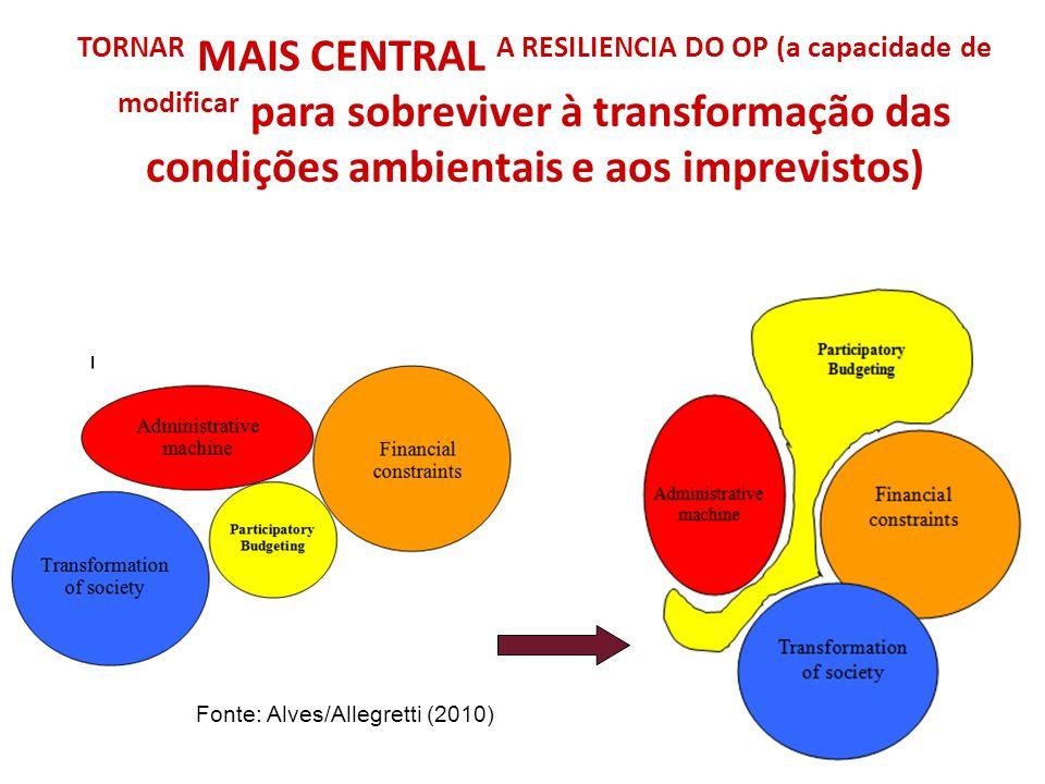 TORNAR MAIS CENTRAL A RESILIENCIA DO OP (a capacidade de modificar para sobreviver à transformação das condições ambientais e aos imprevistos) Fonte: Alves/Allegretti (2010)