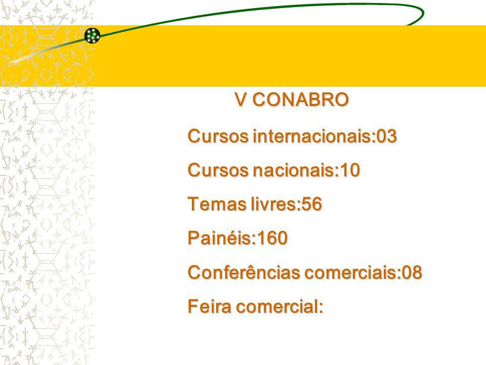 V CONABRO Cursos internacionais:03 Cursos nacionais:10 Temas livres:56 Painéis:160 Conferências comerciais:08 Feira comercial: