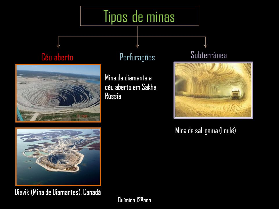 Tipos de minas Céu aberto Subterrânea Mina de sal-gema (Loulé) Diavik (Mina de Diamantes), Canadá Mina de diamante a céu aberto em Sakha, Rússia Quími