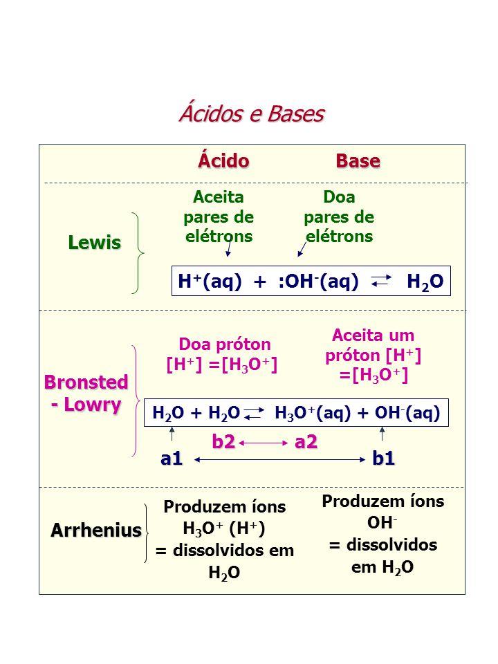 Ácidos e Bases Ácido Base Ácido Base Lewis Produzem íons H 3 O + (H + ) = dissolvidos em H 2 O Produzem íons OH - = dissolvidos em H 2 O Bronsted - Lo