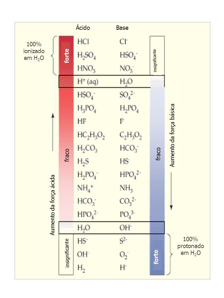 100% ionizado em H 2 O forte ÁcidoBase insignificante forte 100% protonado em H 2 O fraco Aumento da força ácida Aumento da força básica