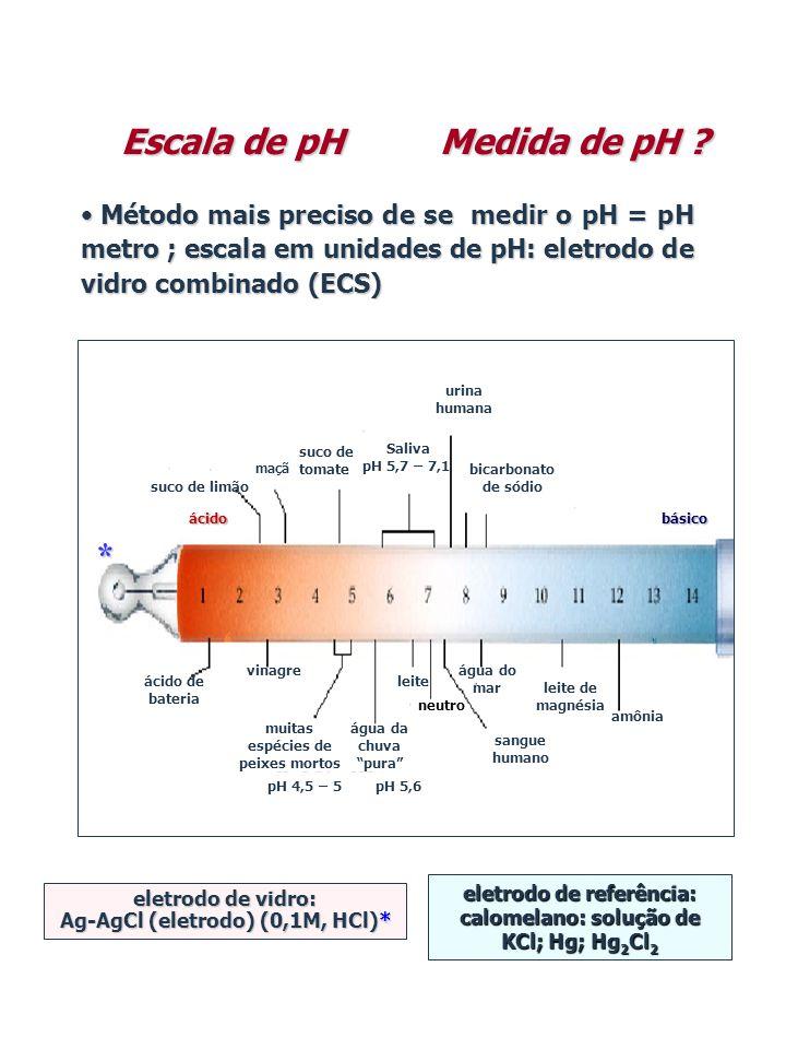 Medida de pH ? • Método mais preciso de se medir o pH = pH metro ; escala em unidades de pH: eletrodo de vidro combinado (ECS) Escala de pH eletrodo d