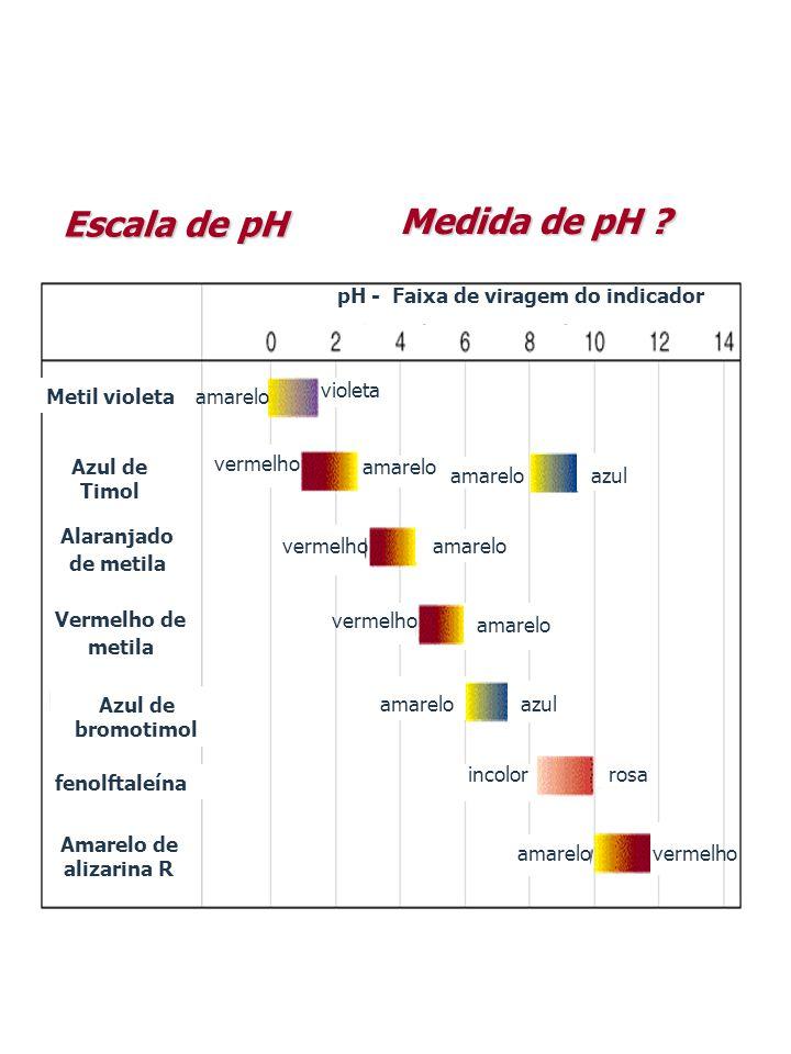 Medida de pH ? Escala de pH fenolftaleína Amarelo de alizarina R Metil violeta Azul de Timol Alaranjado de metila Vermelho de metila Azul de bromotimo