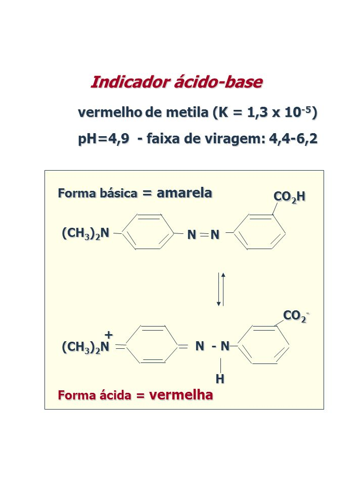 Indicador ácido-base vermelho de metila (K = 1,3 x 10 -5 ) pH=4,9 - faixa de viragem: 4,4-6,2 CO 2 - CO 2 H N - N N N (CH 3 ) 2 N + H Forma ácida = ve
