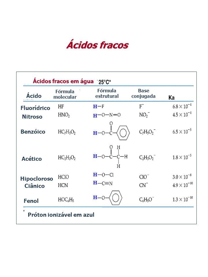 Ácidos fracos em água Ácido Fórmula molecular Fórmula estrutural Base conjugada Próton ionizável em azul Fenol Ciânico Hipocloroso Acético Benzóico Ni