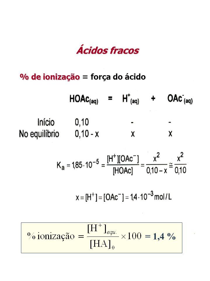 % de ionização % de ionização = força do ácido = 1,4 % Ácidos fracos