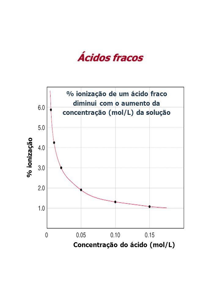 Concentração do ácido (mol/L) % ionização % ionização de um ácido fraco diminui com o aumento da concentração (mol/L) da solução Ácidos fracos