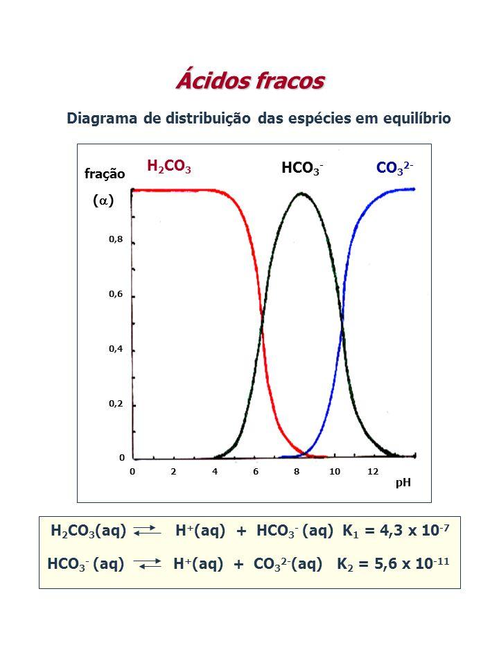 Diagrama de distribuição das espécies em equilíbrio H 2 CO 3 HCO 3 - CO 3 2- fração ()() 0 0,2 0,4 0,6 0,8 024681012 pH Ácidos fracos HCO 3 - (aq) H